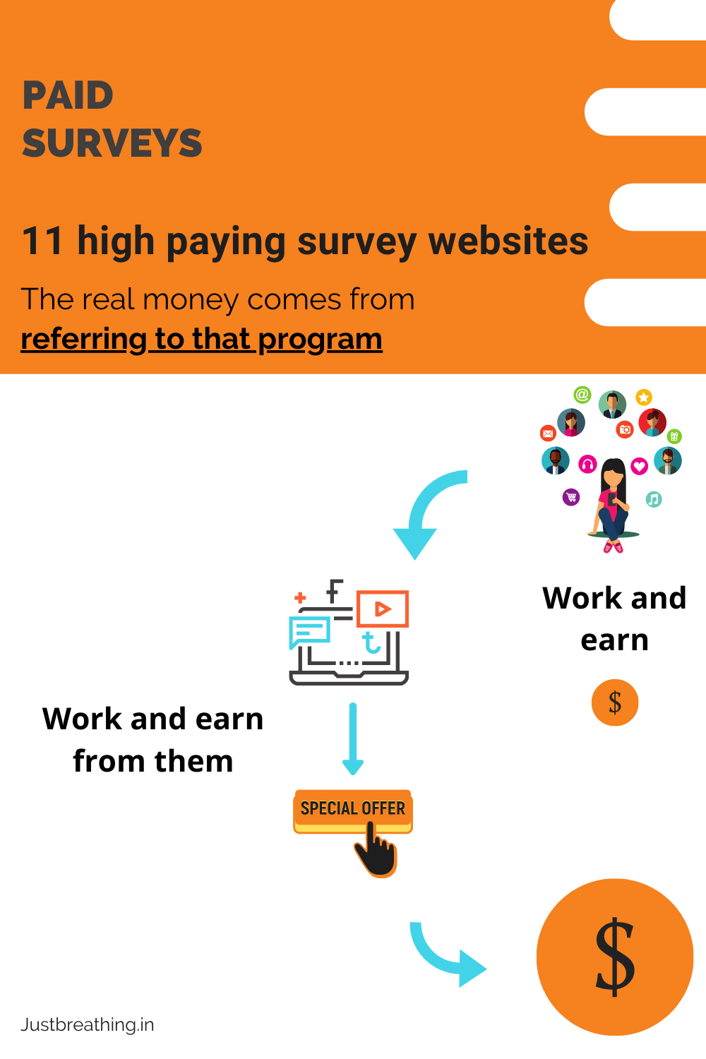 11 high paying survey websites - The real money comes from