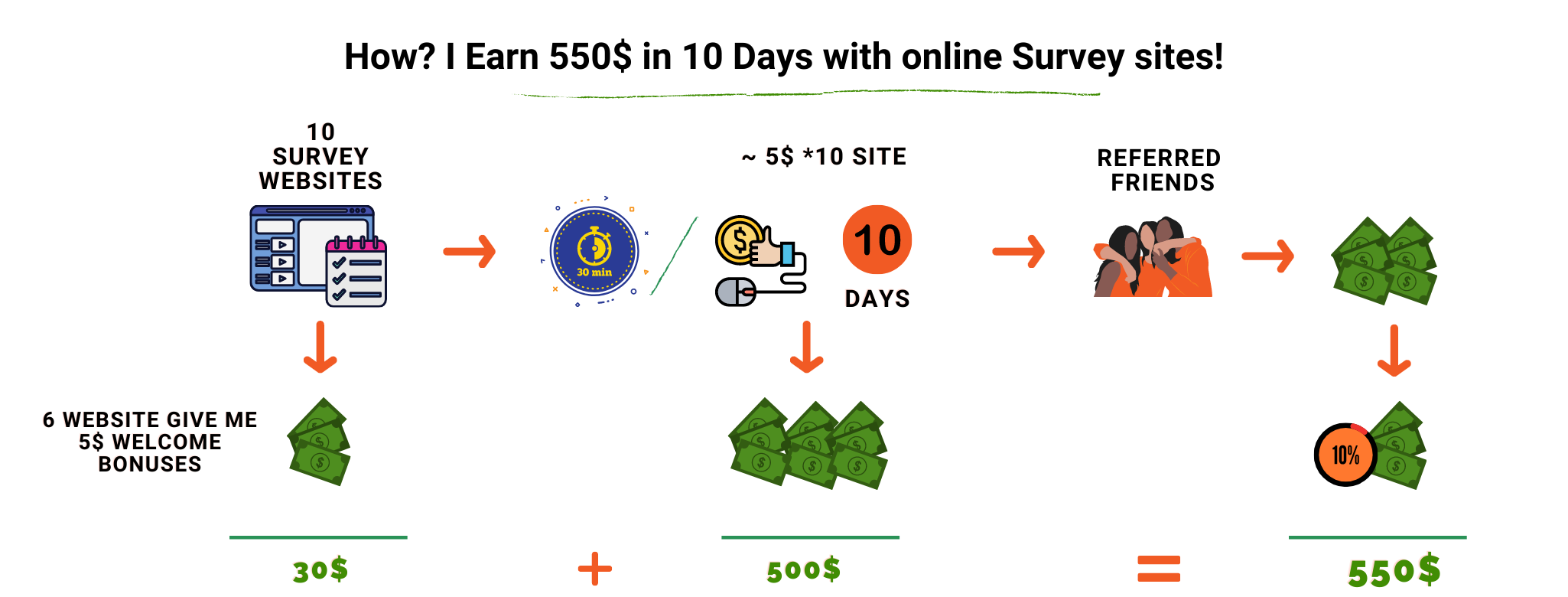 Refer and Earn Passive - How I Earn 550$ in 10 Days with online Paid Survey sites!
